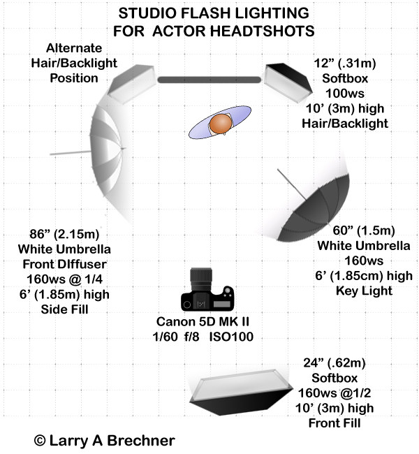 Lighting Set-up Diagram  sc 1 st  Larry A Brechner : lighting for headshots - azcodes.com